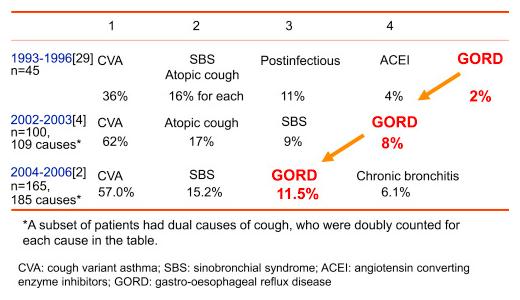 京都大学附属病院喘息慢性咳嗽外来での慢性咳嗽の原因